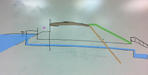 Hand drawn diagram of 3rd Street Dam, Annotated